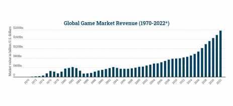 Mobile se mantém como maior mercado de games, a frente dos consoles e do PC