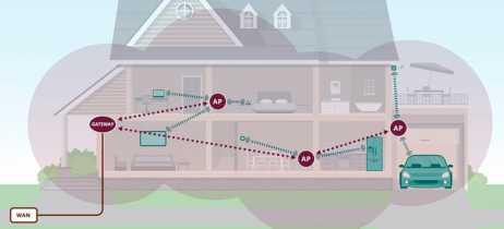 Wi-Fi Alliance certifica padrão EasyMesh para facilitar combinação de roteadores