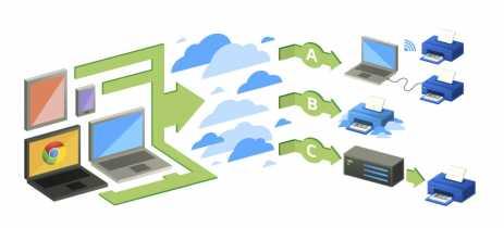 Google anuncia o fim do Cloud Print - recurso será encerrado em 31 de dezembro de 2020