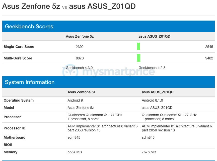 Zenfone 5Z aparece com Android 9 Pie em teste de performance