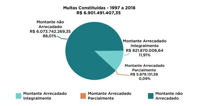 gráfico de multas constituídas pela anatel entre 1997 e 2018
