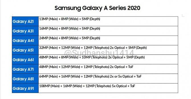 lista de especificacoes das cameras da serie galaxy a 2020