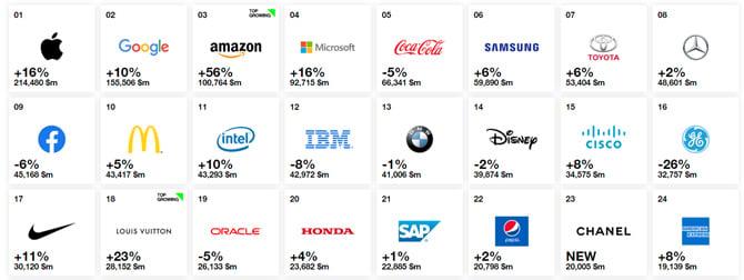 Apple لا تزال العلامة التجارية الأكثر قيمة في العالم ، ولكن Amazon حقق أكبر نمو مرة أخرى 1