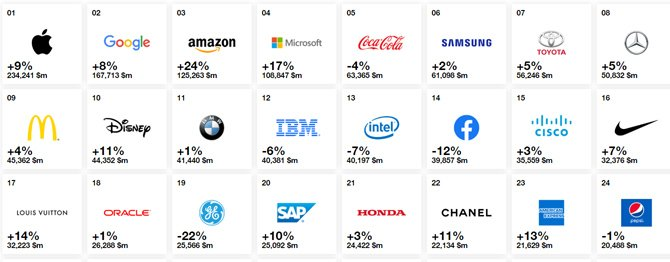Apple لا تزال العلامة التجارية الأكثر قيمة في العالم ، ولكن Amazon حقق أكبر نمو مرة أخرى 2