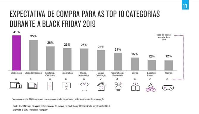 Black Friday: Salesforce indica que 80% dos brasileiros planejam comprar via aplicativos