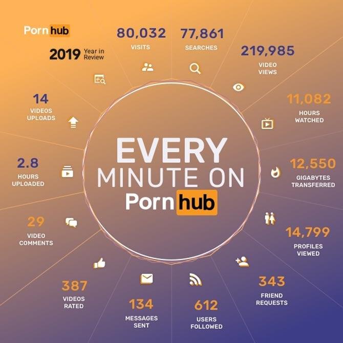 PornHub had transfer average of 209GB per second in 2019