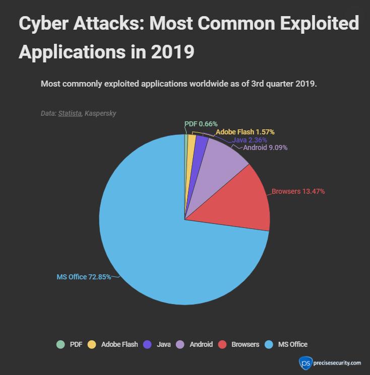 Relatório diz que o Microsoft Office foi o mais explorado em ataques em 2019