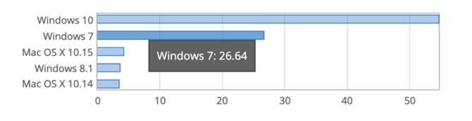 Microsoft encerra o suporte ao Windows 7, mas 1 em cada 4 computadores reluta em migrar para o Windows 10