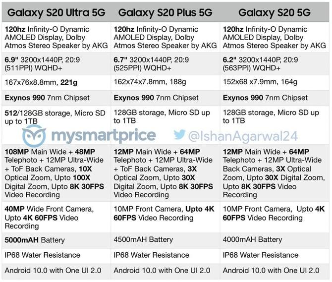 Galaxy S20 Ultra terá câmera com zoom óptico de 10x e digital de 100x