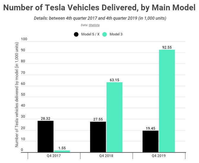 Tesla aumentou produção de carros em 40% em 2019