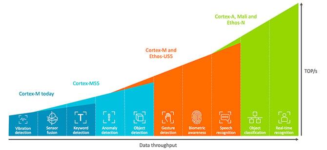 ARM revela CPU Cortex-M55 e NPU Ethos-U55 para caixas de som inteligentes e dispositivos IoT