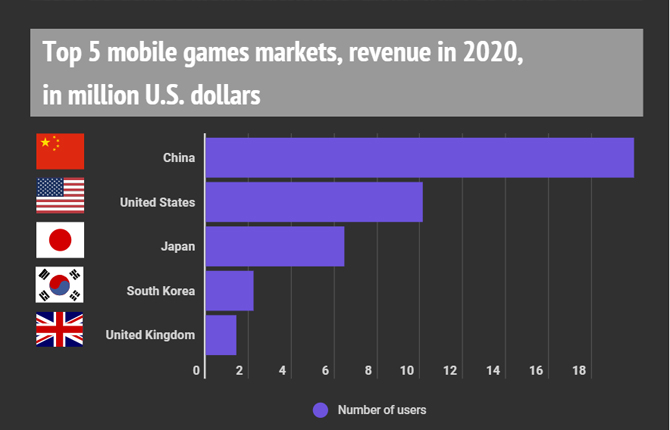 Jogos para celulares atingirão US$ 56,6 bilhões em receita até 2024