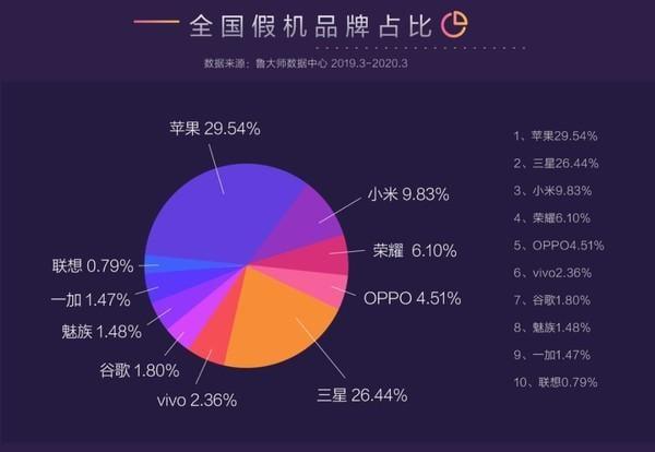 iPhone 8 lidera lista dos 10 smartphones mais falsificados na China
