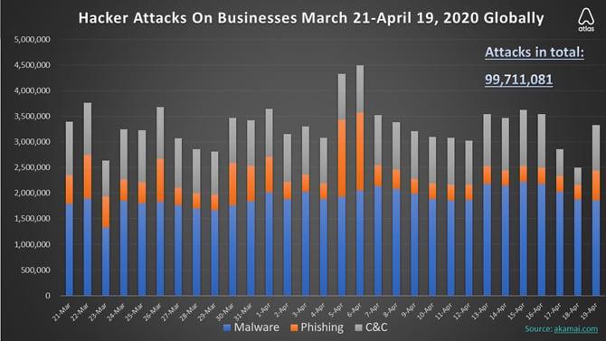 Hackers atacaram empresas 22 milhões de vezes nos últimos 7 dias