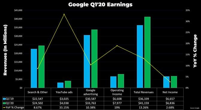 YouTube gerou receita de US$ 4 bilhões com publicidade no primeiro trimestre de 2020