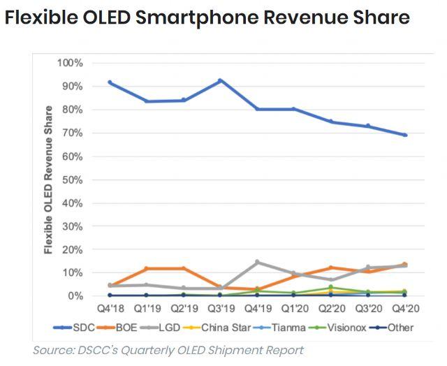 Samsung pode usar telas OLED da chinesa BOE no Galaxy S30 [Rumor]