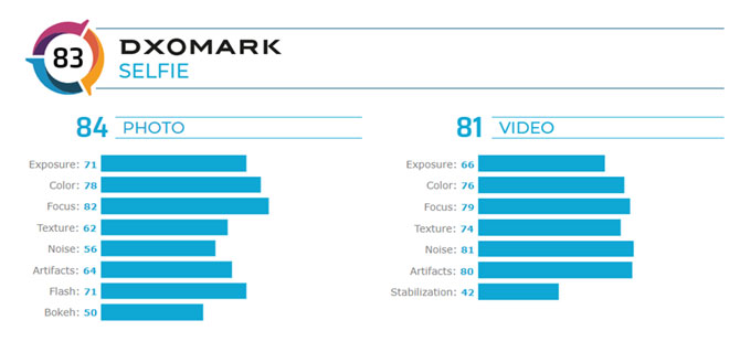 DxOMark evaluates Xiaomi Mi 10 Pro selfie camera and scores 83