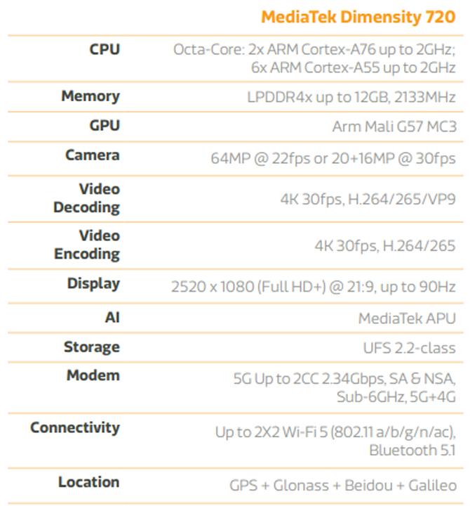 MediaTek anuncia o Dimensity 720, seu novo chip 5G para smartphones