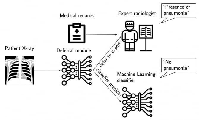 Sistema do MIT baseado em IA sabe quando fazer um diagnóstico médico ou encaminhar para um especialista