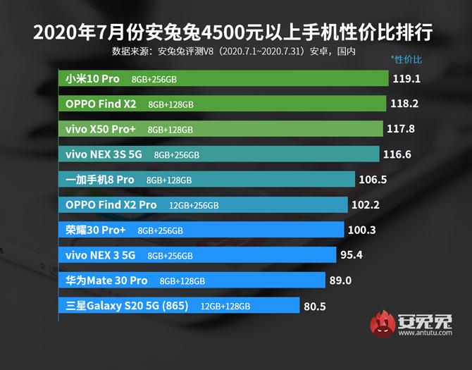 AnTuTu libera lista de julho dos smartphones com melhor relação preço/desempenho
