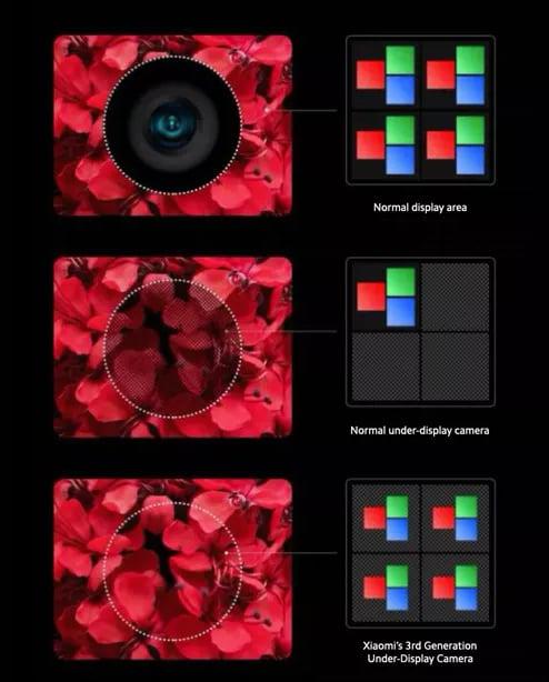 Nova geração da tecnologia da Xiaomi de câmera sob a tela chega aos smartphones em 2021