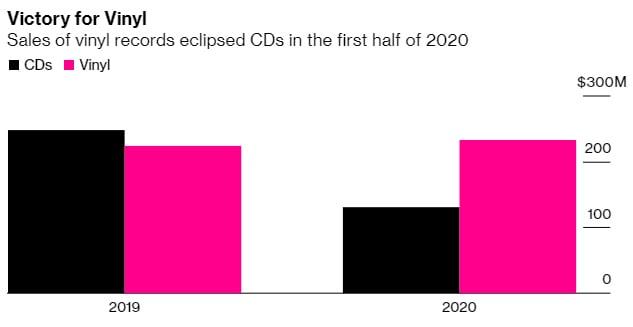 Vendas de discos de vinil superam as de CDs pela primeira vez em 34 anos