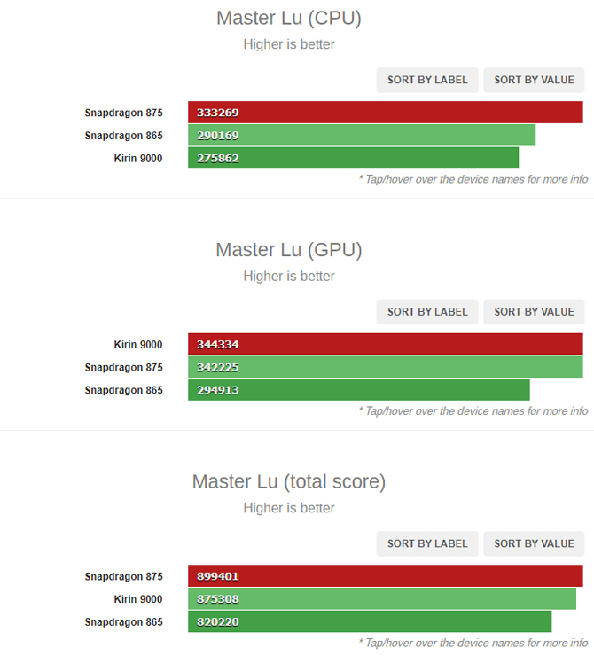 Teste do AnTuTu mostra que desempenho do Snapdragon 875 deve ser até 25% superior ao do 865