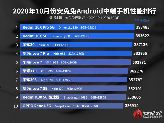 Smartphone Huawei Mate 40 Pro é o mais rápido do mundo em teste do AnTuTu