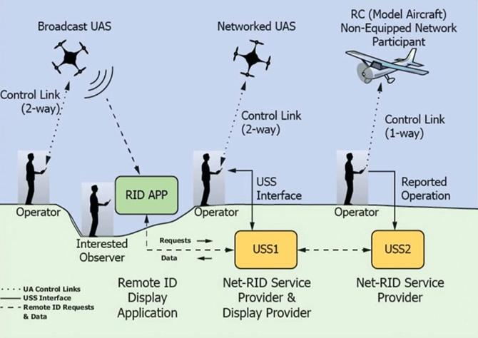 Remote ID: Nova legislação de drones dos EUA deve ficar pronta em dezembro