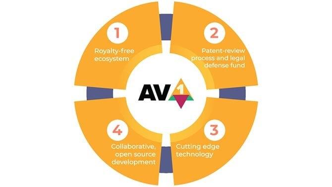 Google planeja usar o codec AV1 no Google Stadia e em outros produtos