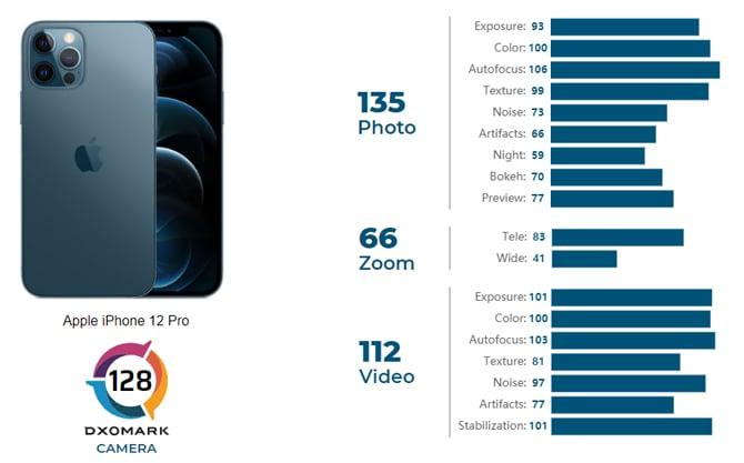 iPhone 12 Pro consegue 128 pontos nos testes do DxOMark e ocupa a quarta posição no ranking