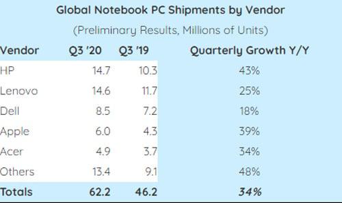 HP supera a Lenovo no mercado de notebooks durante o terceiro trimestre de 2020
