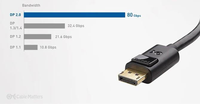 Monitores com DisplayPort 2.0 chegam em 2021 - 80Gbps, 8K 85Hz e 4K 240Hz
