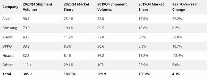 Vendas de smartphones crescem, Samsung lidera e Huawei cai mais