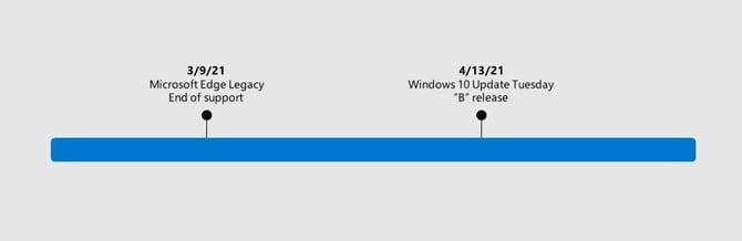 Navegador Microsoft Edge será removido do Windows 10 a partir de abril