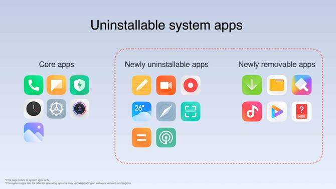 Xiaomi anuncia quando MIUI 12.5 chega globalmente - veja os aparelhos suportados