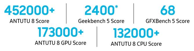 Loja na Índia confirma que o Samsung Galaxy F62 terá bateria de 7.000mAh