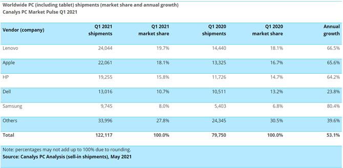 Vendas de Chromebooks apresentam bom crescimento no primeiro trimestre de 2021