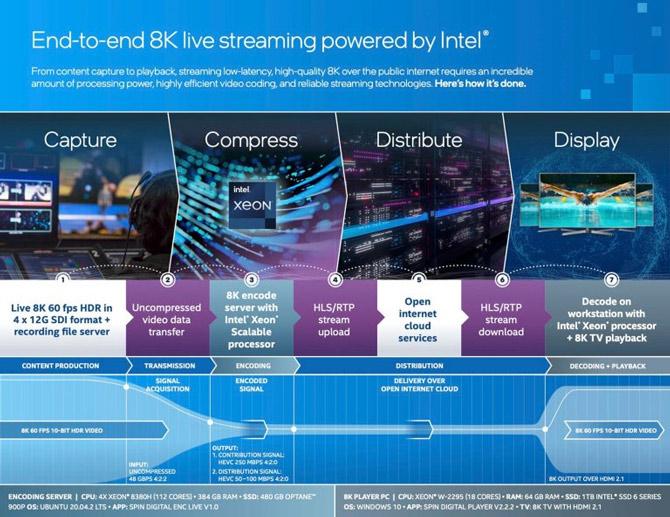 Tecnologia Intel para encoding de vídeo