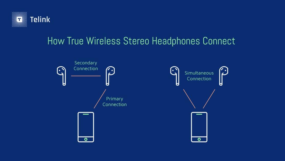 Como os fones TWS se conectam a um smartphone?   Imagem: Telink