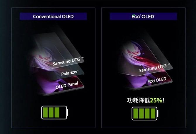 Tecnologia Eco OLED