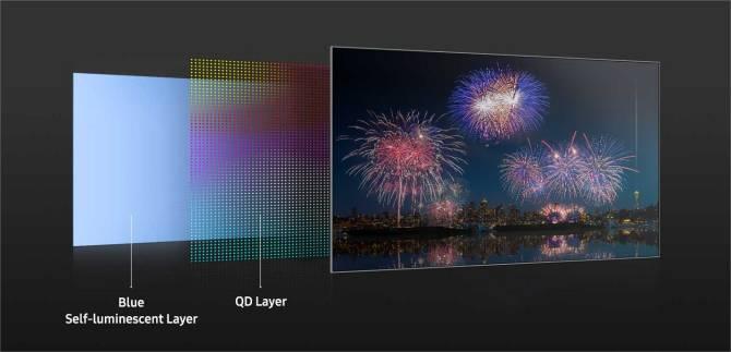 Composição de uma tela QD OLED. Imagem: Samsung/Divulgação