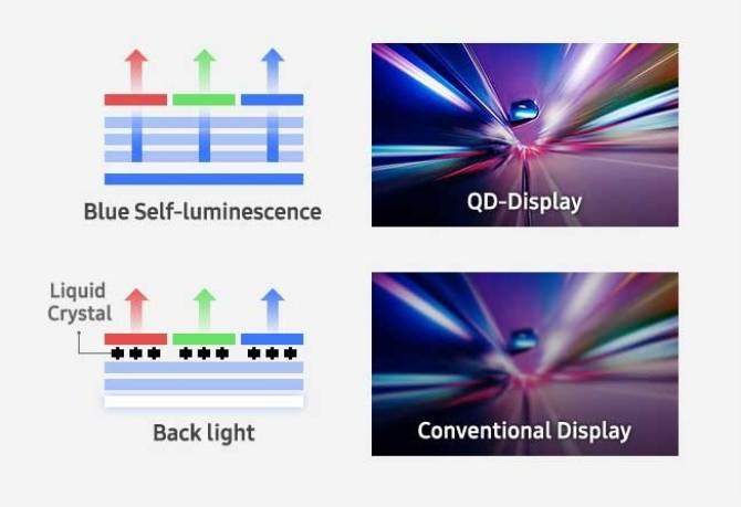 Auto luminescência azul das QD versus painéis de cristal líquido. Imagem: Samsung/Divulgação