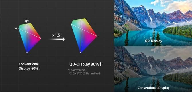 Volume de cores percebidas é maior nos displays QD. Imagem: Samsung/Divulgação