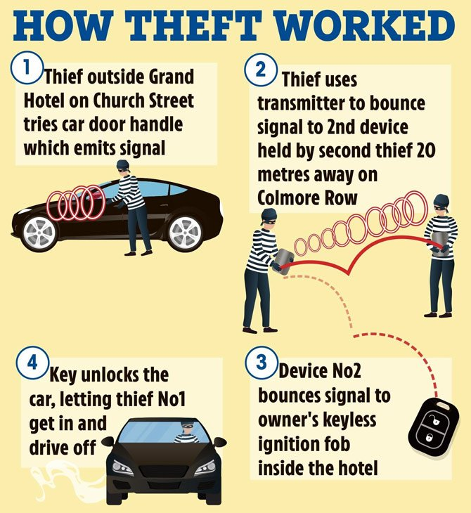 Explicação de como funcionou o furto do veículo