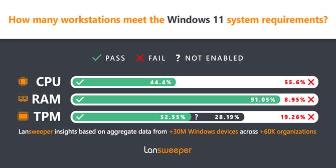 Windows 11: Muitos computadores de empresas não estão prontos
