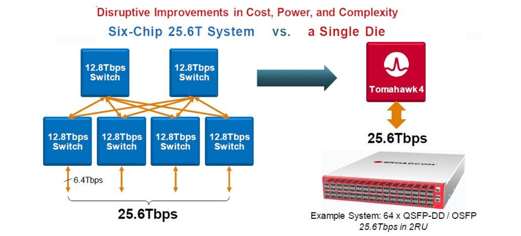 Broadcom lança primeiro switch de rede com 25,6 Tbps de largura de banda