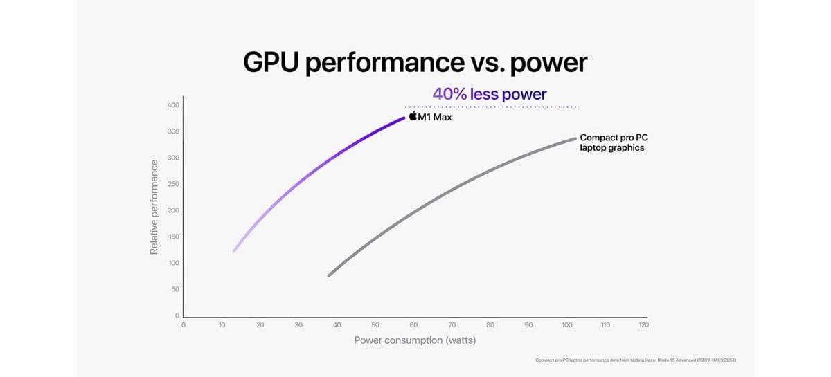 Ainda mais poderoso: Apple revela detalhes dos processadores M1 Pro e M1 Max