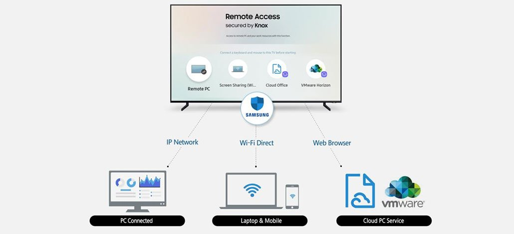 Smart Tvs da Samsung agora permitem acessar outros dispositivos remotamente