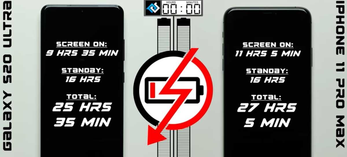 iPhone 11 Pro Max supera os 5.000mAh de bateria do Galaxy S20 Ultra em teste